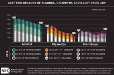 Graph of Alcohol, Cigarette, Drug Use Statistics